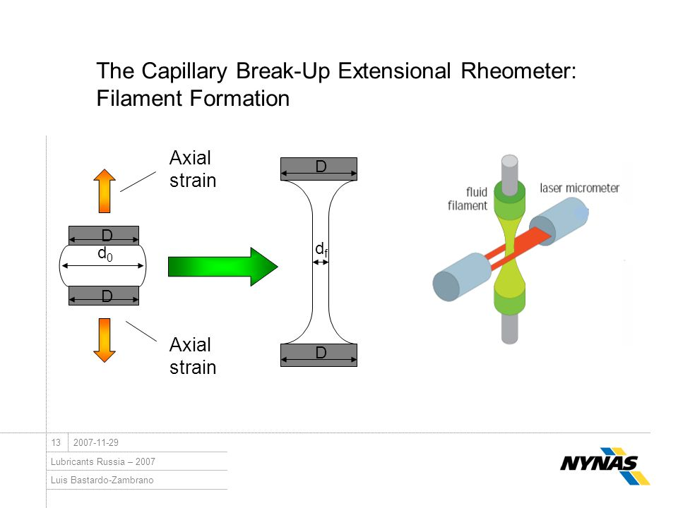 Luis Bastardo-Zambrano Lubricants Russia – 2007 132007-11-29 The Capillary Break-Up Extensional Rheometer: Filament Formation Axial strain d0d0 D D df