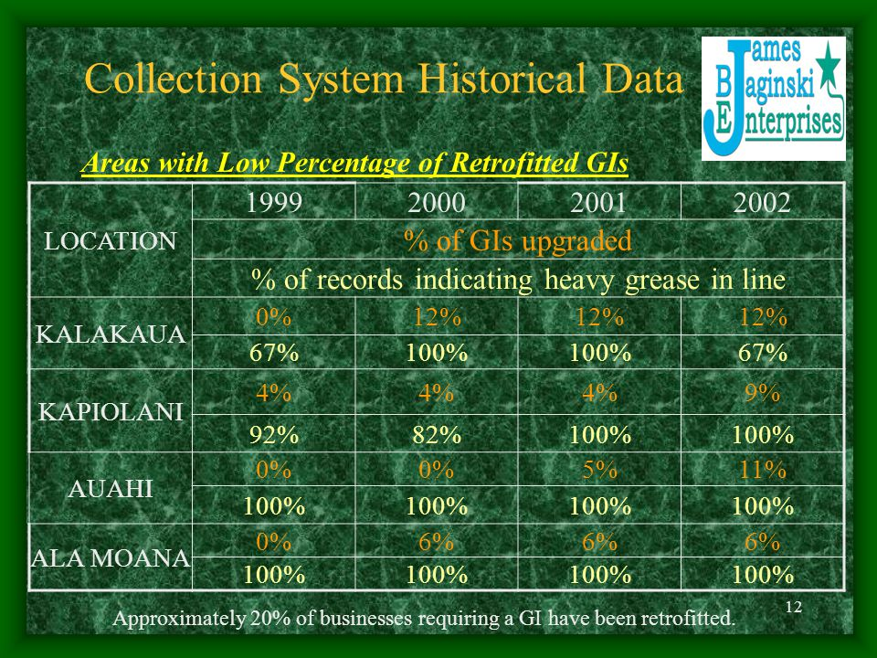 12 Collection System Historical Data LOCATION 1999200020012002 % of GIs upgraded % of records indicating heavy grease in line KALAKAUA 0%12% 67%100% 67% KAPIOLANI 4% 9% 92%82%100% AUAHI 0% 5%11% 100% ALA MOANA 0%6% 100% Areas with Low Percentage of Retrofitted GIs Approximately 20% of businesses requiring a GI have been retrofitted.