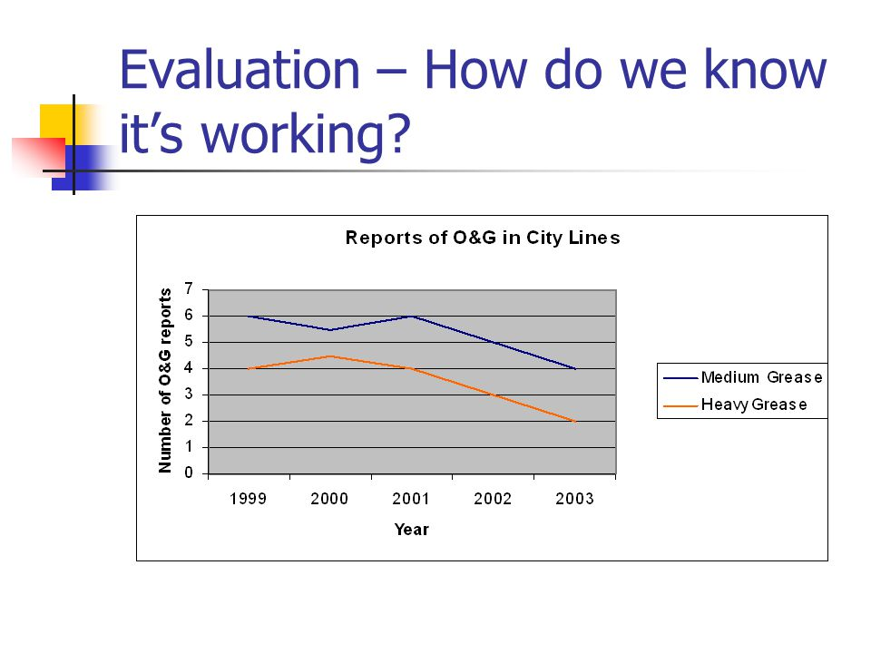 Evaluation – How do we know it's working