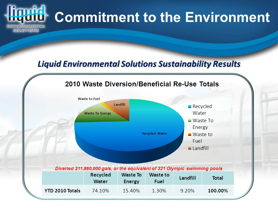 Liquid Environmental Solutions Sustainability Results Recycled Water Waste To Energy Waste to Fuel LandfillTotal YTD 2010 Totals74.10%15.40%1.30%9.20%100.00% Commitment to the Environment Diverted 211,860,000 gals, or the equivalent of 321 Olympic swimming pools