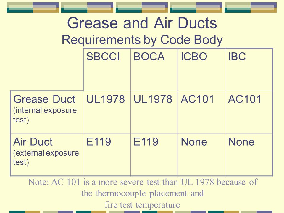 Grease and Air Ducts Requirements by Code Body SBCCIBOCAICBOIBC Grease Duct (internal exposure test) UL1978 AC101 Air Duct (external exposure test) E1
