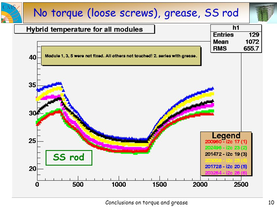 Conclusions on torque and grease9 Grease at SS rod Grease applied between module support and module.