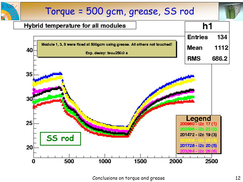 Conclusions on torque and grease11 Torque = 150 gcm, grease, SS rod SS rod