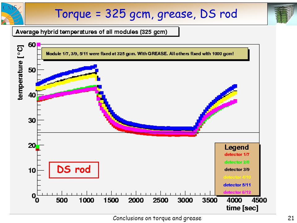 Conclusions on torque and grease20 Torque = 150 gcm, grease, DS rod DS rod