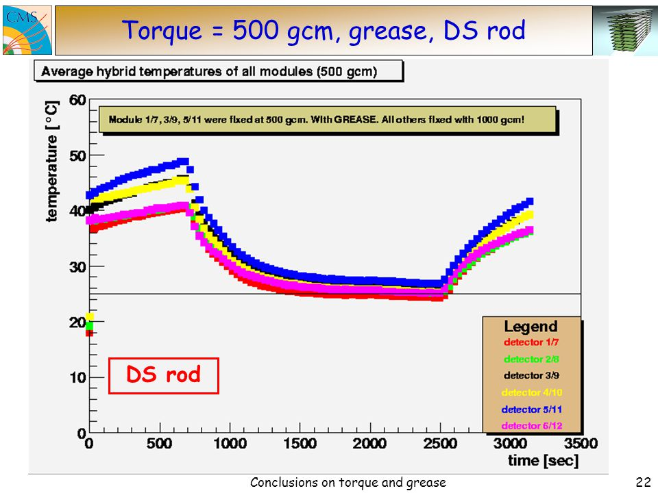 Conclusions on torque and grease21 Torque = 325 gcm, grease, DS rod DS rod