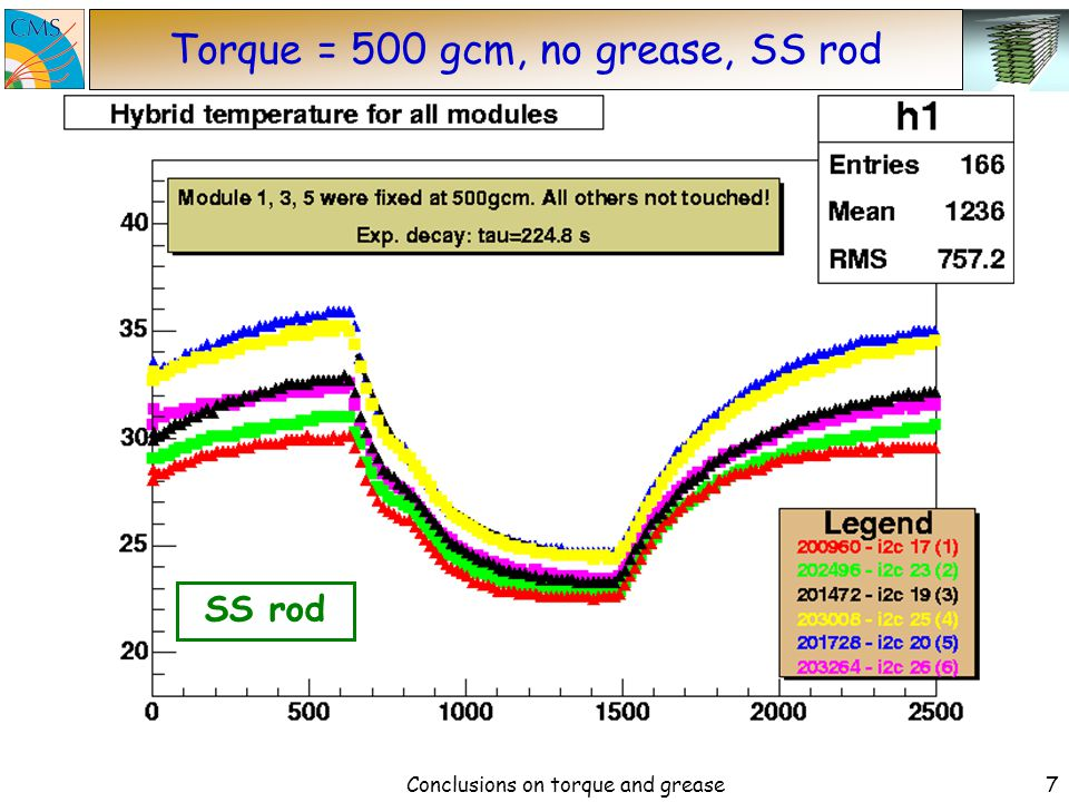 Conclusions on torque and grease6 Torque = 325 gcm, no grease, SS rod SS rod