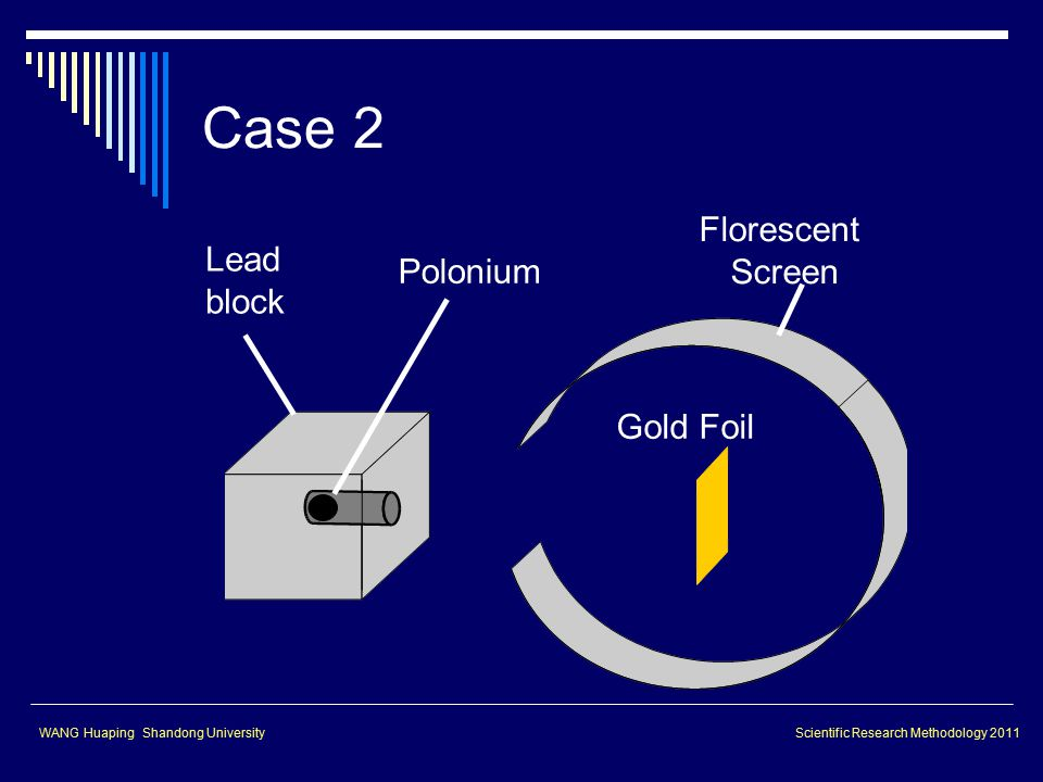 Lead block Polonium Gold Foil Florescent Screen Case 2 WANG Huaping Shandong UniversityScientific Research Methodology 2011