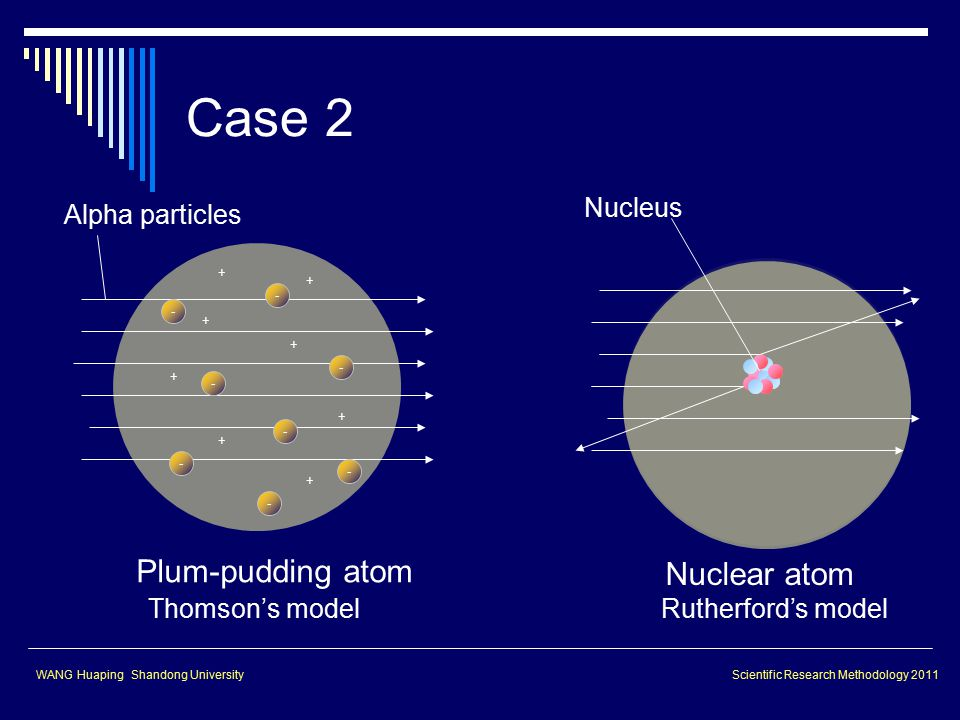 Plum-pudding atom + + + + + + + + - - - - - - - - Alpha particles Nuclear atom Nucleus Thomson's modelRutherford's model WANG Huaping Shandong UniversityScientific Research Methodology 2011 Case 2