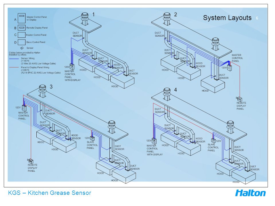 KGS – Kitchen Grease Sensor System Layouts 6