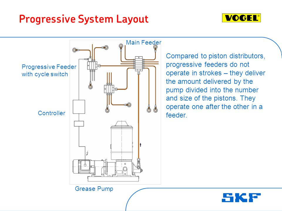 Progressive System Layout Grease Pump Controller Progressive Feeder with cycle switch Main Feeder Compared to piston distributors, progressive feeders do not operate in strokes – they deliver the amount delivered by the pump divided into the number and size of the pistons.