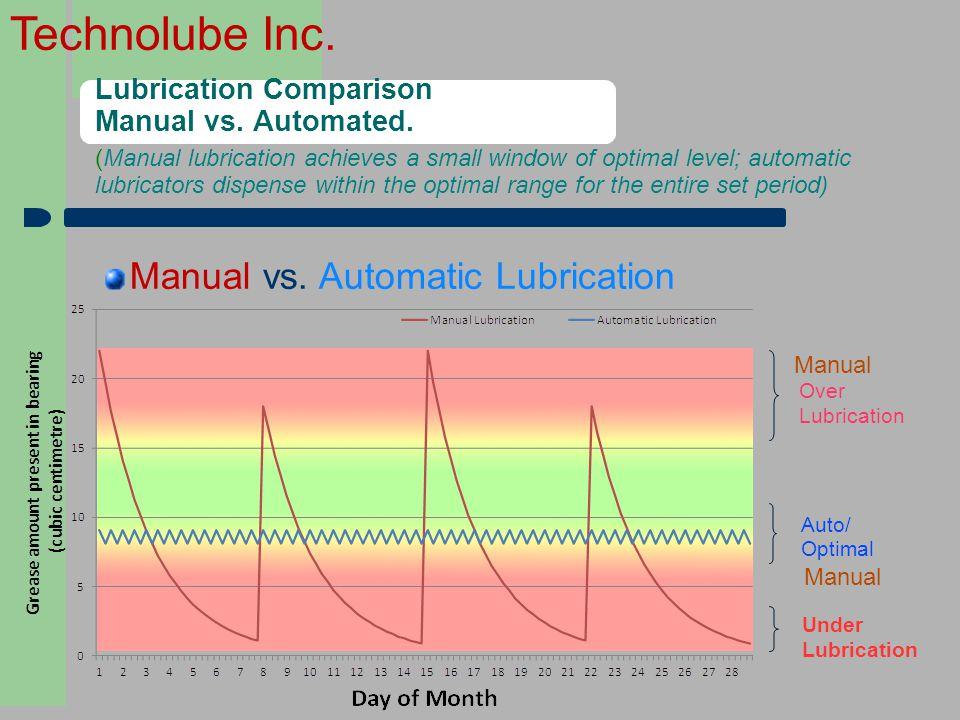 Technolube Inc. Lubrication Comparison Manual vs. Automated. Manual vs. Automatic Lubrication Over Lubrication Under Lubrication Auto/ Optimal Manual