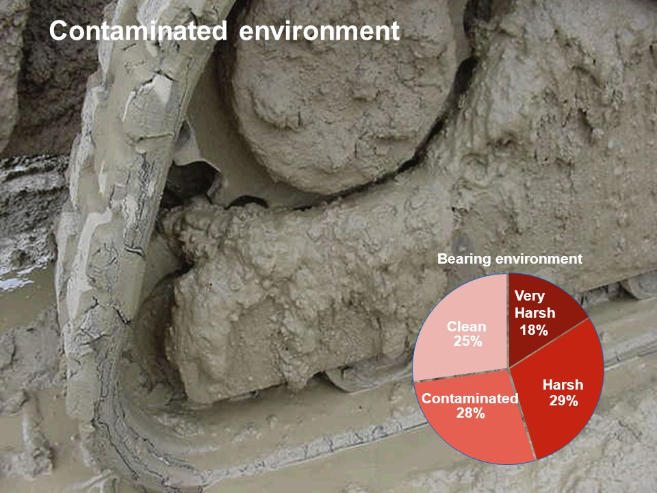 October 30, 2007 © SKF Group Slide 2 Contaminated environment Very Harsh 18% Harsh 29% Contaminated 28% Clean 25% Bearing environment