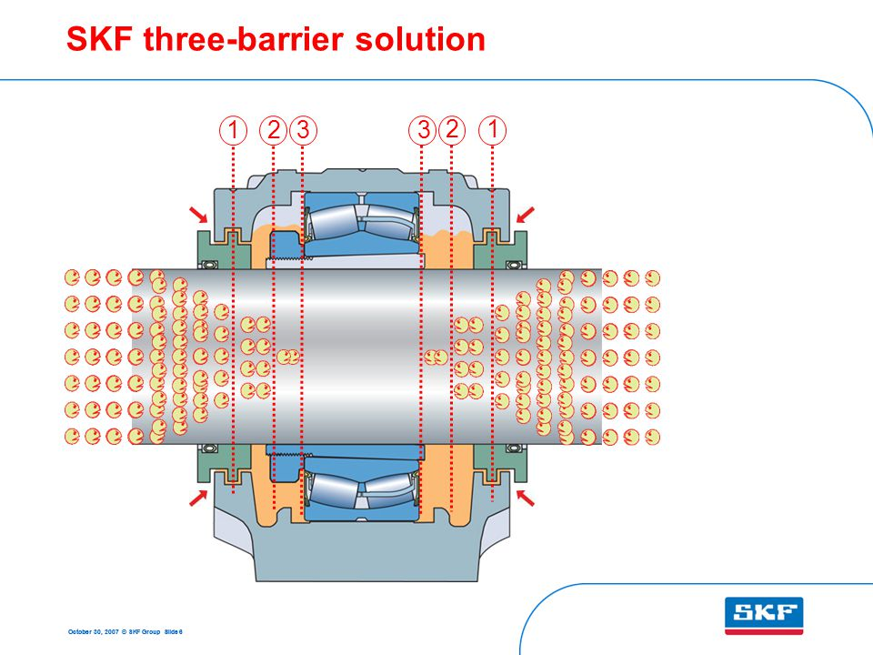 October 30, 2007 © SKF Group Slide 6 SKF three-barrier solution 1 1 2 2 33