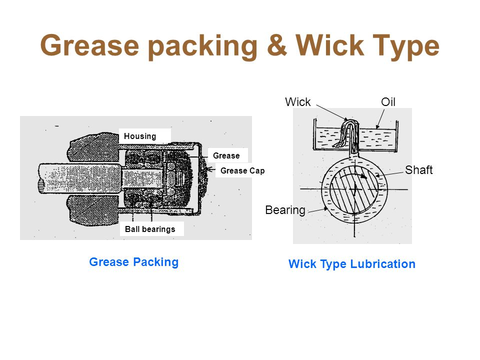 Grease packing & Wick Type Grease Packing Wick Type Lubrication Bearing Shaft OilWick Housing Grease Ball bearings Grease Cap