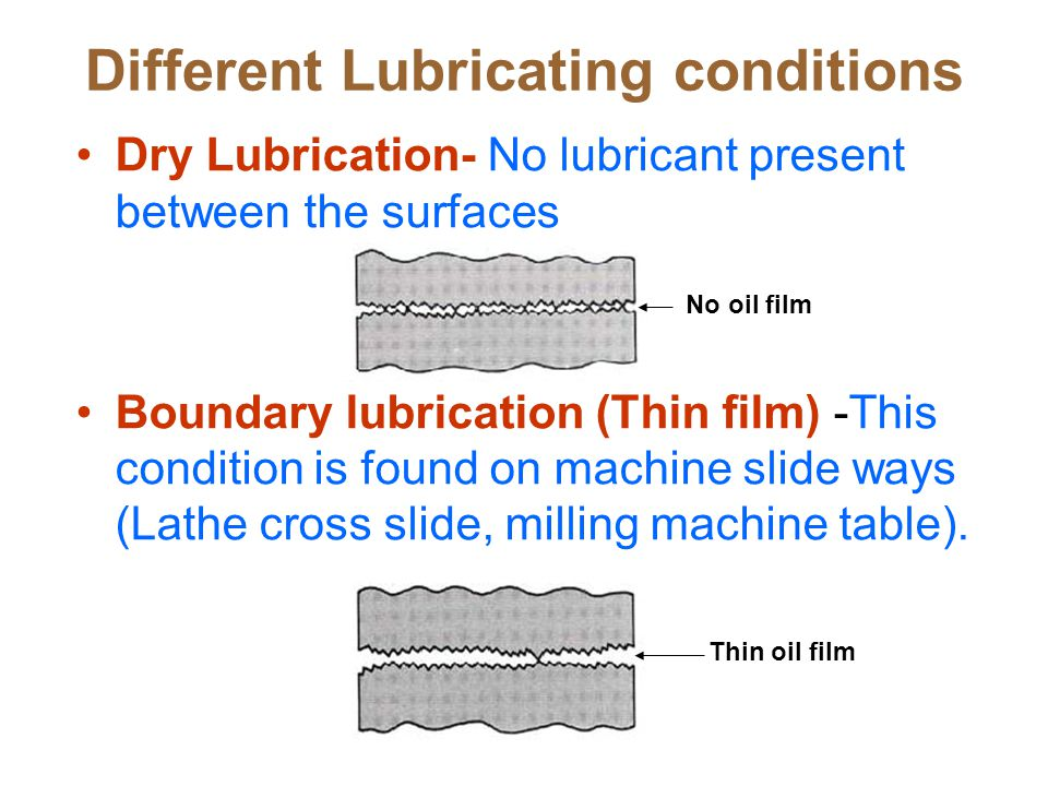 Full film lubrication- The surfaces are separated by thick film of lubricant and there will not be any metal-to-metal contact Mixed lubrication- Boundary and full lubricating conditions(Hydro dynamic) Thick oil film