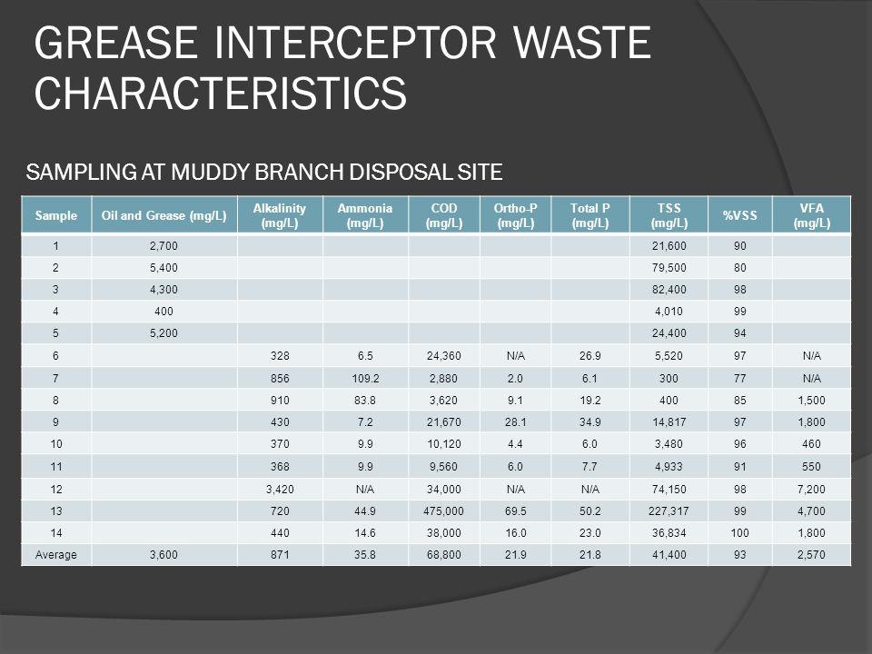 GREASE INTERCEPTOR WASTE CHARACTERISTICS SAMPLING AT MUDDY BRANCH DISPOSAL SITE SampleOil and Grease (mg/L) Alkalinity (mg/L) Ammonia (mg/L) COD (mg/L) Ortho-P (mg/L) Total P (mg/L) TSS (mg/L) %VSS VFA (mg/L) 12,70021,60090 25,40079,50080 34,30082,40098 44004,01099 55,20024,40094 63286.524,360N/A26.95,52097N/A 7856109.22,8802.06.130077N/A 891083.83,6209.119.2400851,500 94307.221,67028.134.914,817971,800 103709.910,1204.46.03,48096460 113689.99,5606.07.74,93391550 123,420N/A34,000N/A 74,150987,200 1372044.9475,00069.550.2227,317994,700 1444014.638,00016.023.036,8341001,800 Average3,60087135.868,80021.921.841,400932,570