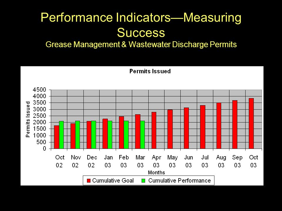 Performance Indicators—Measuring Success Grease Management & Wastewater Discharge Permits