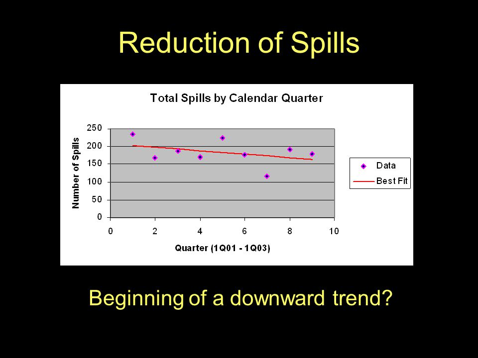 Reduction of Spills Beginning of a downward trend?