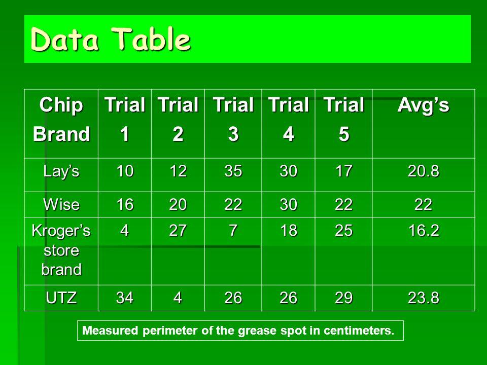 Data Table ChipBrandTrial1Trial2Trial3Trial4Trial5Avg's Lay's101235301720.8 Wise162022302222 Kroger's store brand 4277182516.2 UTZ34426262923.8 Measur
