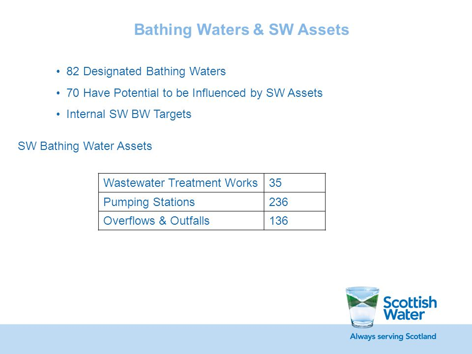 Wastewater Treatment Works35 Pumping Stations236 Overflows & Outfalls136 Bathing Waters & SW Assets SW Bathing Water Assets 82 Designated Bathing Wate