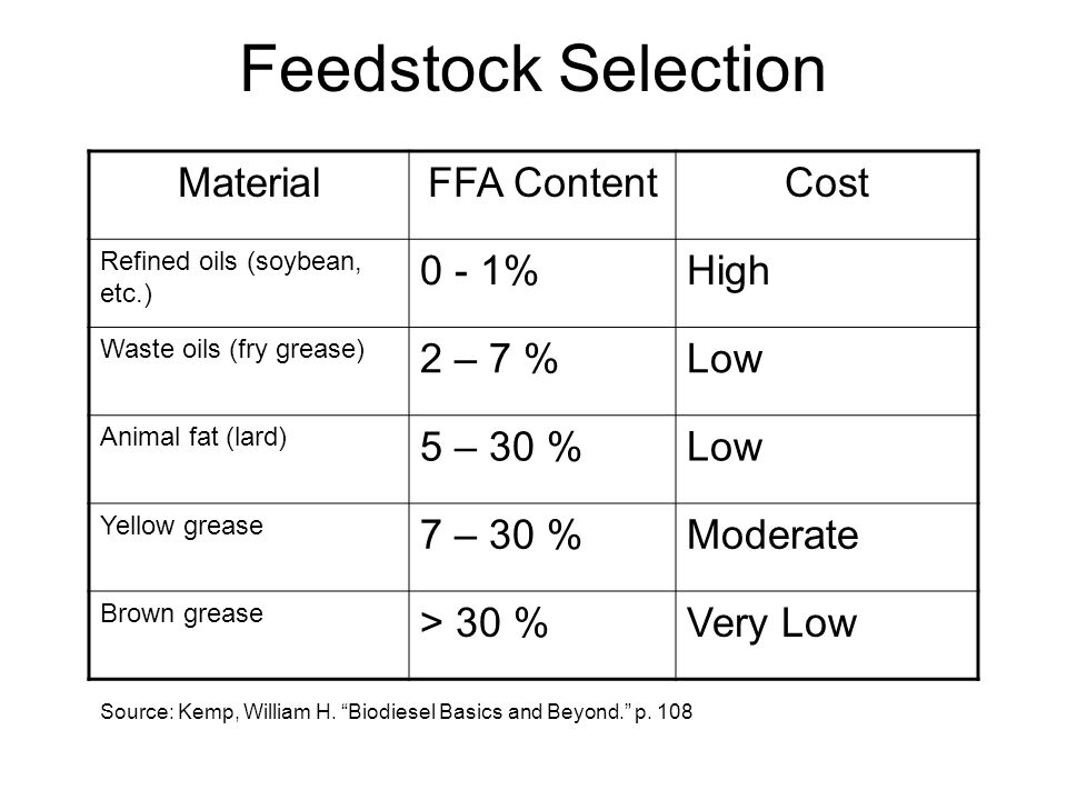 Feedstock Selection MaterialFFA ContentCost Refined oils (soybean, etc.) 0 - 1%High Waste oils (fry grease) 2 – 7 %Low Animal fat (lard) 5 – 30 %Low Y