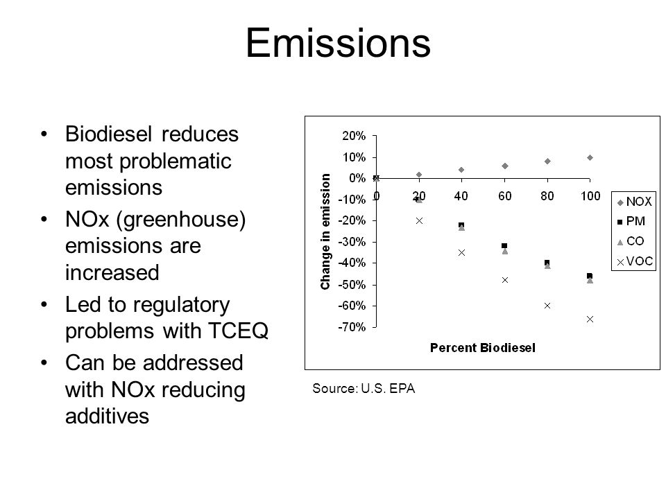 Emissions Biodiesel reduces most problematic emissions NOx (greenhouse) emissions are increased Led to regulatory problems with TCEQ Can be addressed