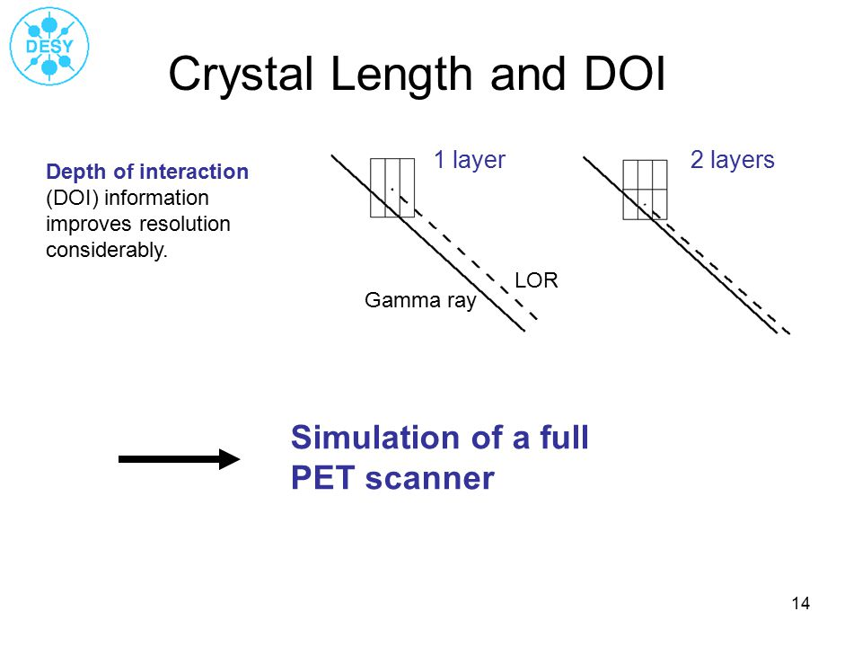 14 Crystal Length and DOI Depth of interaction (DOI) information improves resolution considerably.