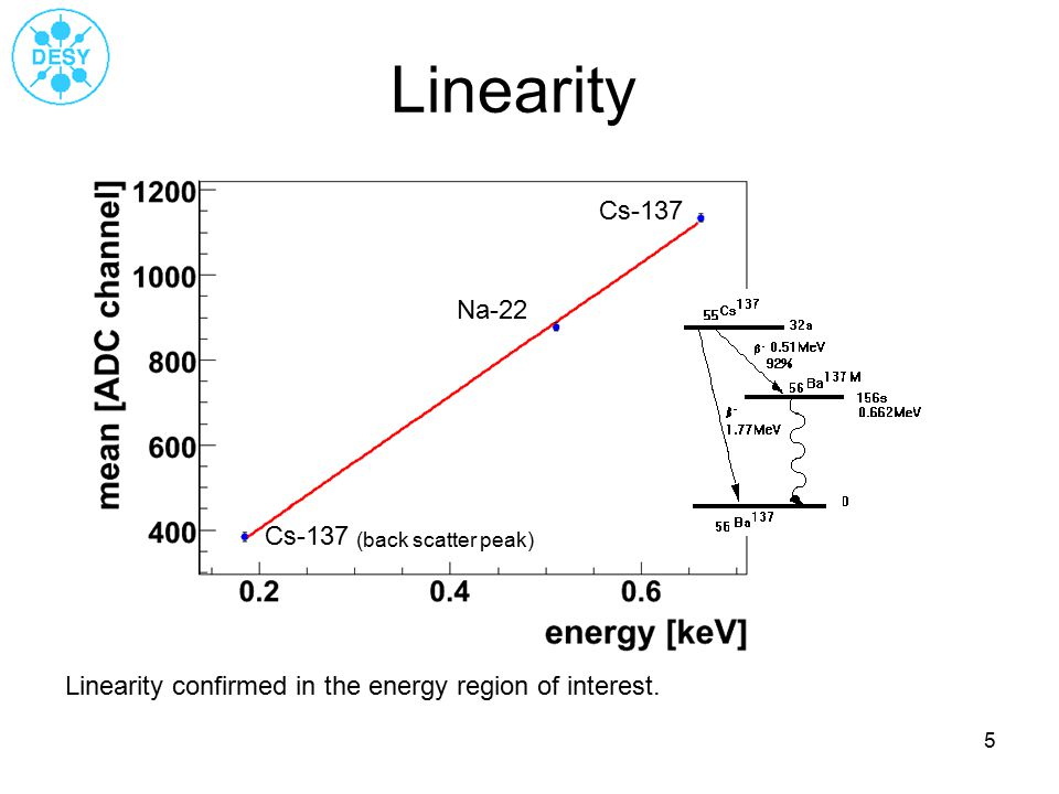 5 Linearity Na-22 Cs-137 (back scatter peak) Linearity confirmed in the energy region of interest.