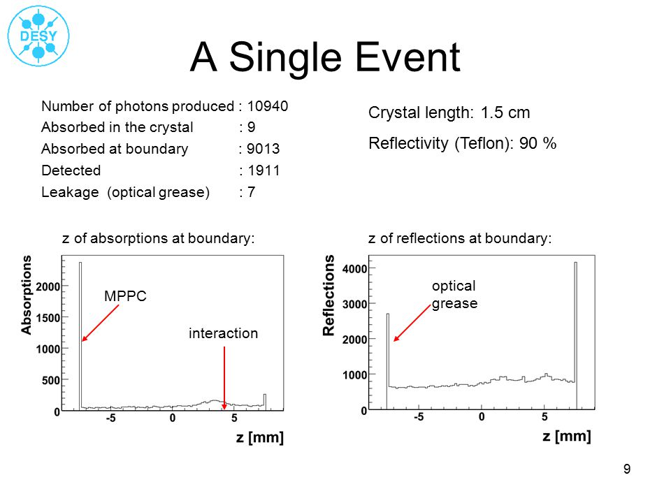 9 A Single Event Number of photons produced : 10940 Absorbed in the crystal : 9 Absorbed at boundary : 9013 Detected : 1911 Leakage (optical grease) : 7 z of absorptions at boundary: Crystal length: 1.5 cm Reflectivity (Teflon): 90 % MPPC interaction z of reflections at boundary: optical grease