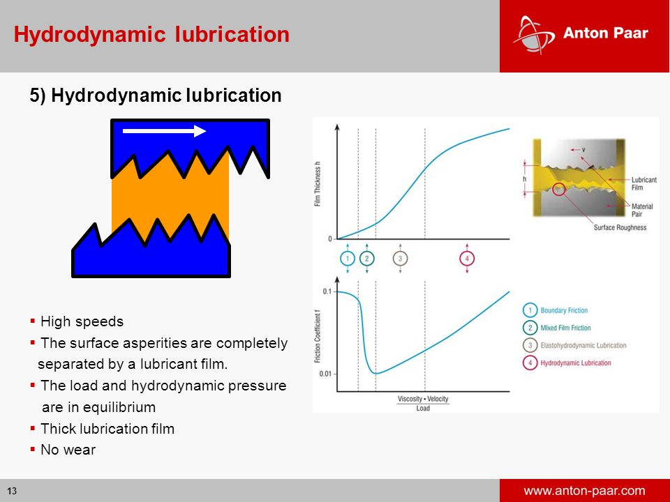 13 Hydrodynamic lubrication 5) Hydrodynamic lubrication  High speeds  The surface asperities are completely separated by a lubricant film.  The loa