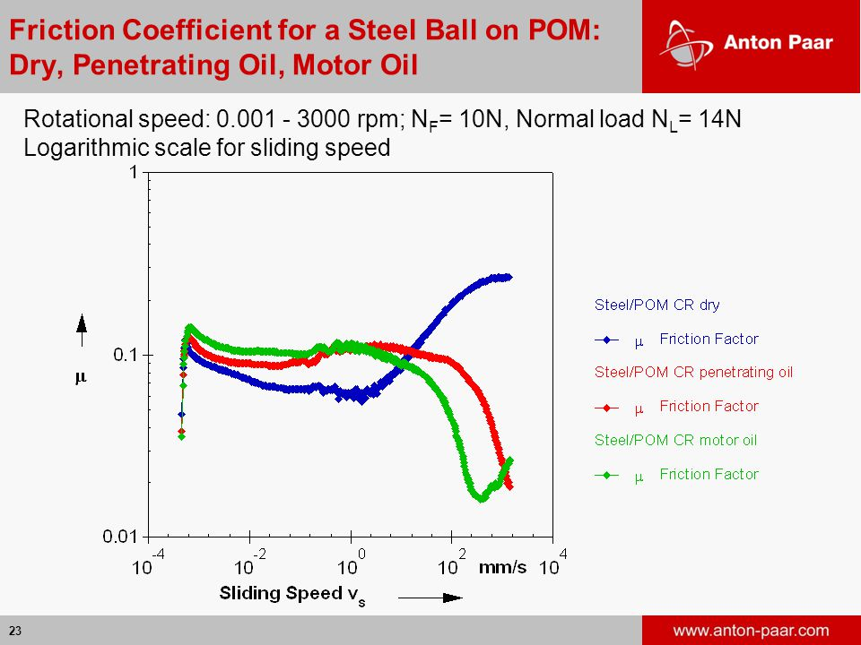 23 Friction Coefficient for a Steel Ball on POM: Dry, Penetrating Oil, Motor Oil Rotational speed: 0.001 - 3000 rpm; N F = 10N, Normal load N L = 14N