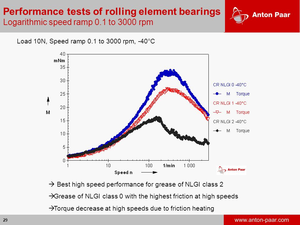 29 Performance tests of rolling element bearings Logarithmic speed ramp 0.1 to 3000 rpm Load 10N, Speed ramp 0.1 to 3000 rpm, -40°C  Best high speed