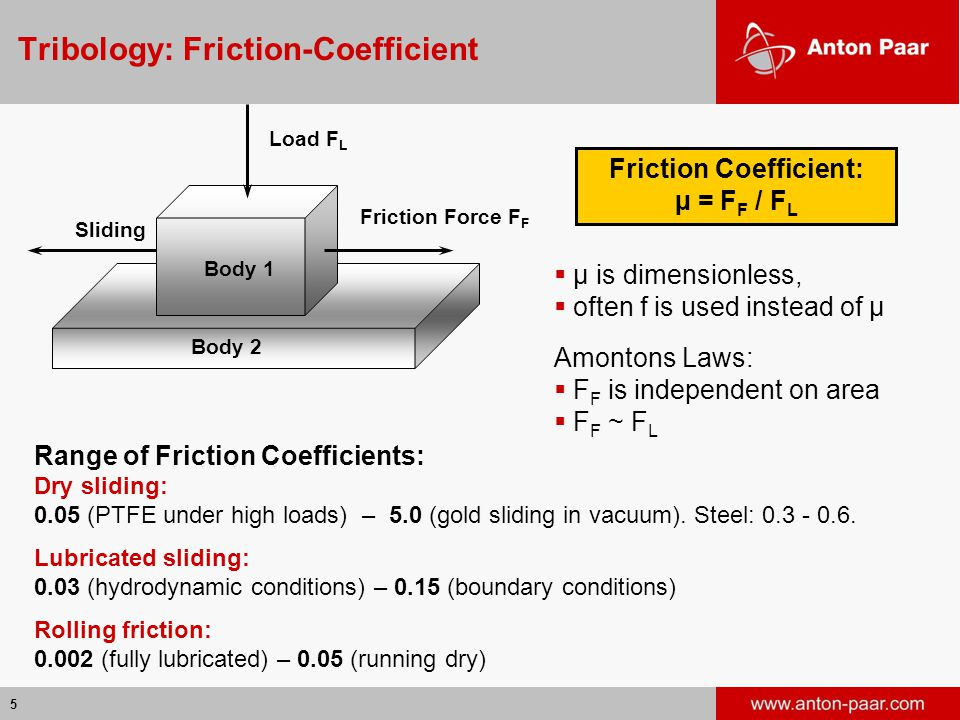 5 Tribology: Friction-Coefficient Friction Force F F Load F L Body 1 Body 2 Sliding  µ is dimensionless,  often f is used instead of µ Amontons Laws