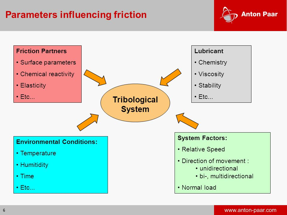 6 Parameters influencing friction Tribological System Environmental Conditions: Temperature Humitidity Time Etc... Friction Partners Surface parameter