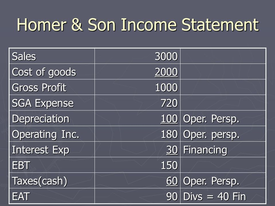 Homer & Son Income Statement Sales3000 Cost of goods 2000 Gross Profit 1000 SGA Expense 720 Depreciation100 Oper.