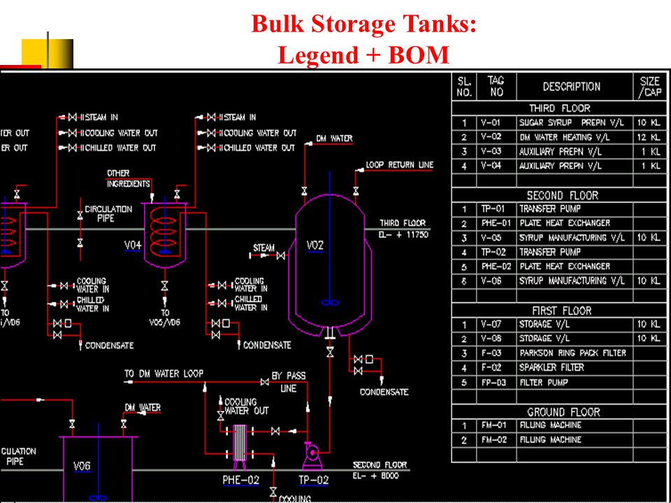 Piping Schematic to Sugar Syrup & DM water Tanks