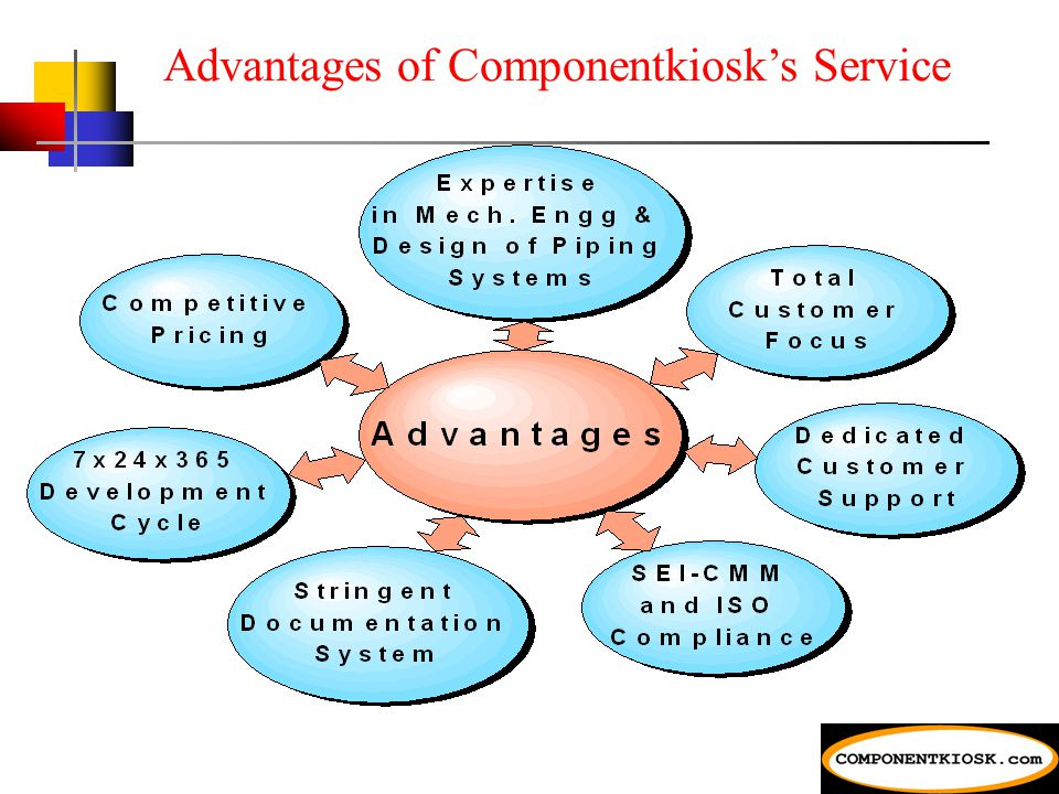 Overview of Componentkiosk's Service Delivery System