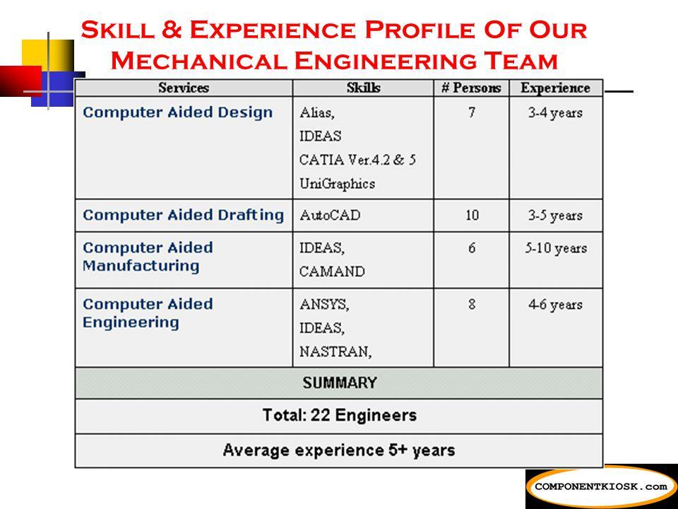 Advantages of Componentkiosk's Service