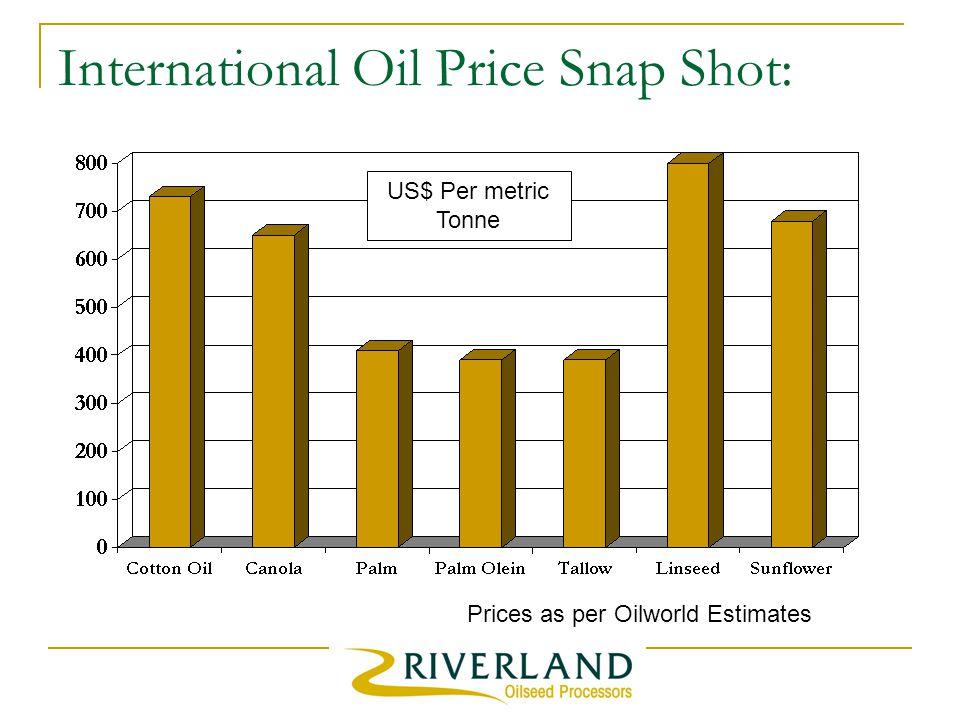 International Oil Price Snap Shot: Prices as per Oilworld Estimates US$ Per metric Tonne