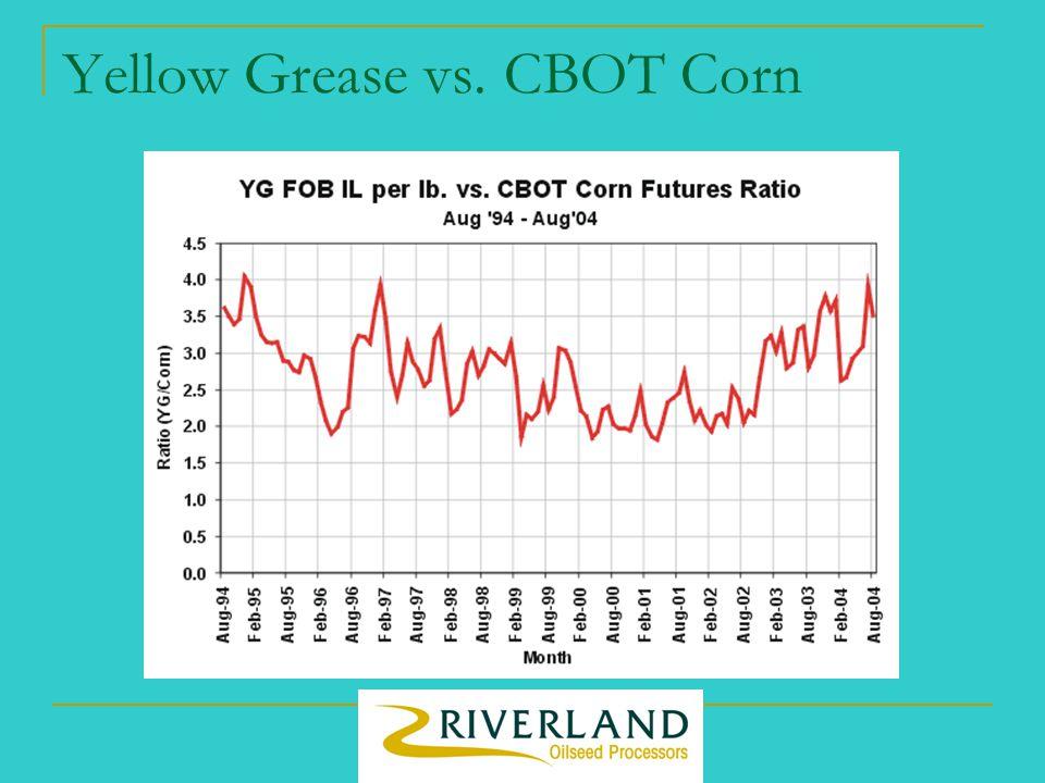 Yellow Grease vs. CBOT Corn