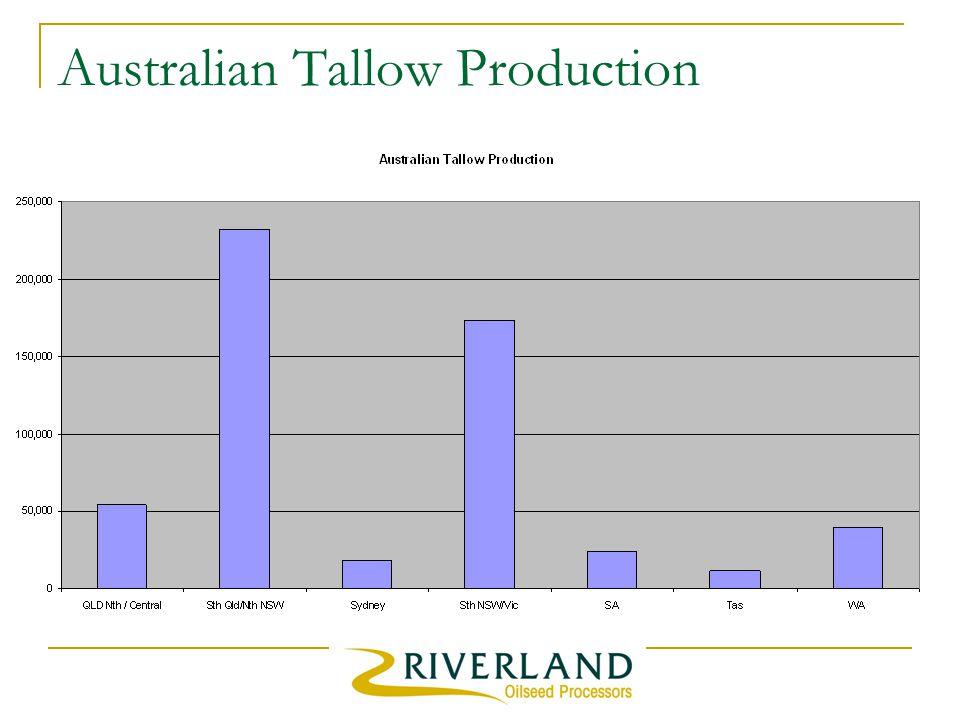 Australian Tallow Production