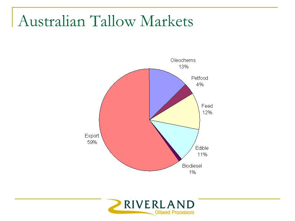 Australian Tallow Markets