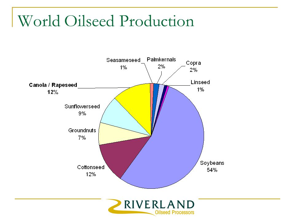 World Oilseed Production