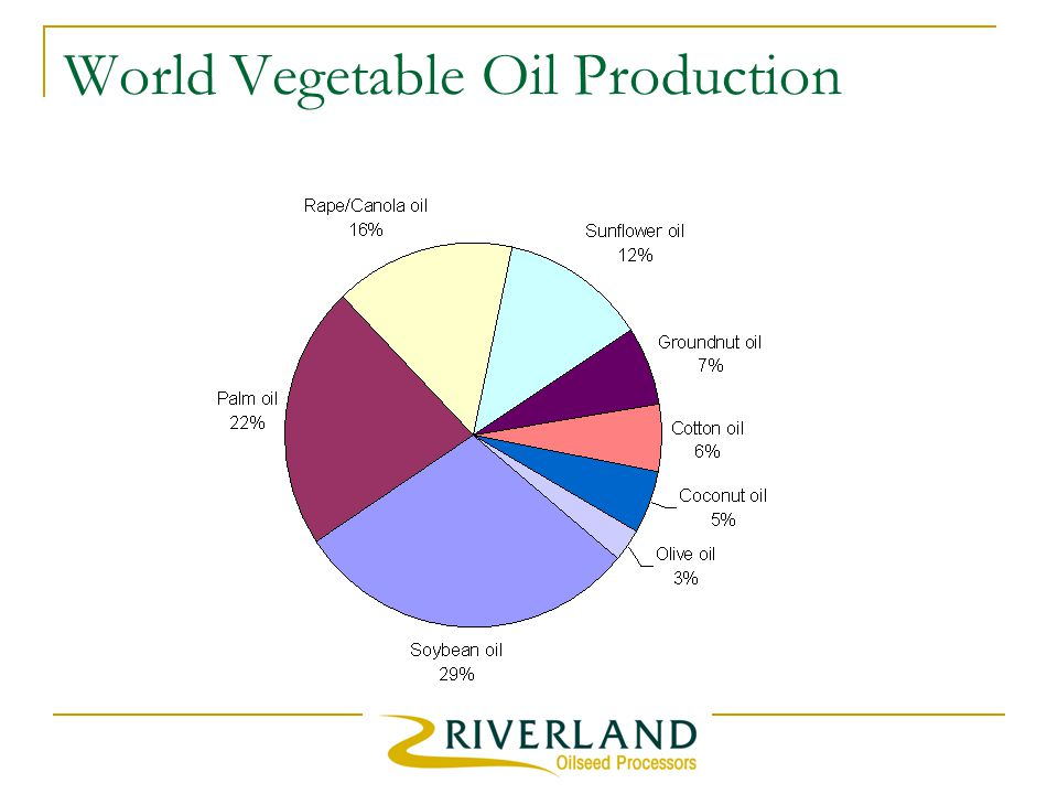 World Vegetable Oil Production
