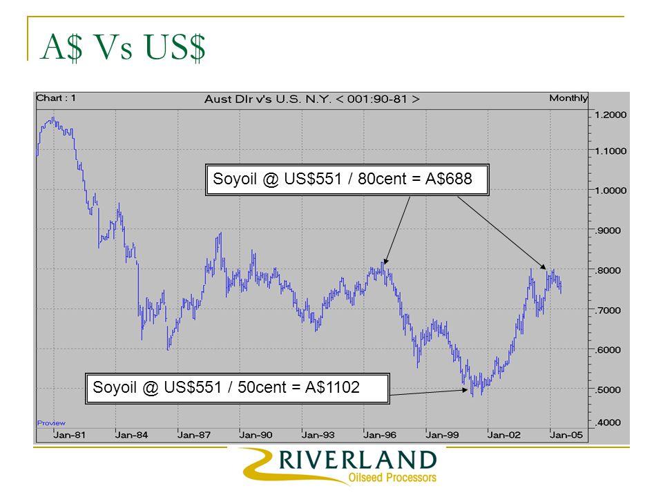 A$ Vs US$ Soyoil @ US$551 / 80cent = A$688 Soyoil @ US$551 / 50cent = A$1102
