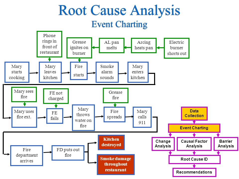 Casual Factors: 1.Direct Cause: Immediate event/ condition that caused accident) 2.Contributing Cause: Event/condition that increased probability or severity of the accident 3.Root Cause: Event/condition that, if corrected, will prevent recurrence Data Collection Event Charting Root Cause ID Recommendations Causal Factor Analysis Barrier Analysis Change Analysis Root Cause Analysis Causal Factor Analysis