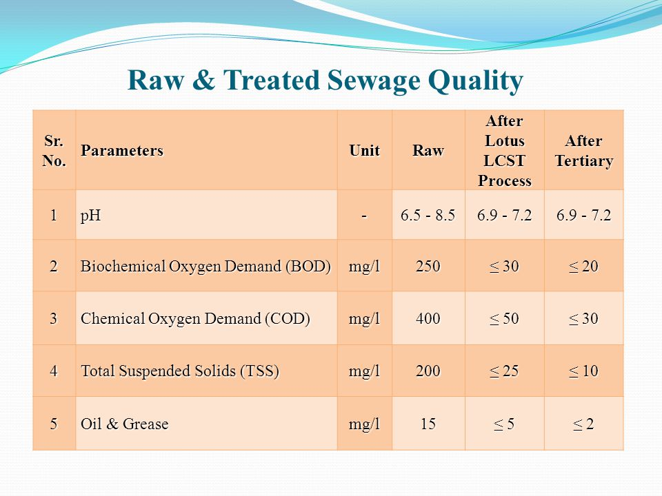 Raw & Treated Sewage Quality Sr. No. ParametersUnitRaw After Lotus LCST Process AfterTertiary 1pH- 6.5 - 8.5 6.9 - 7.2 2 Biochemical Oxygen Demand (BO