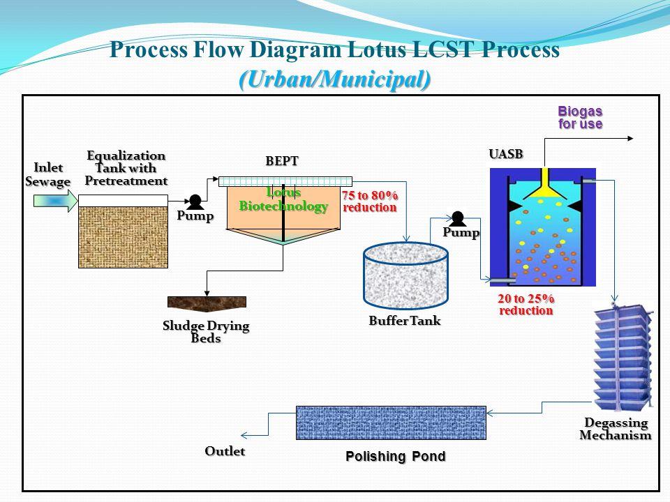(Urban/Municipal) Process Flow Diagram Lotus LCST Process (Urban/Municipal) BEPT Equalization Tank with Pretreatment Sludge Drying Beds Lotus Biotechn