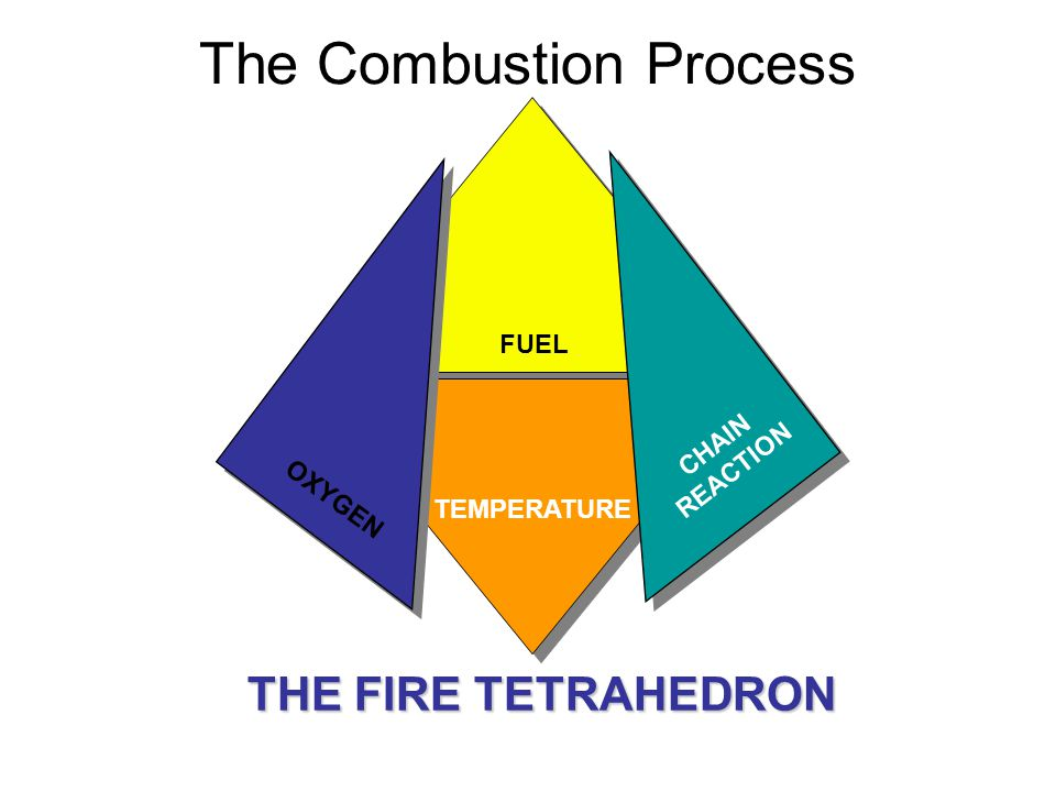 The Combustion Process THE FIRE TETRAHEDRON FUEL TEMPERATURE OXYGEN CHAIN REACTION