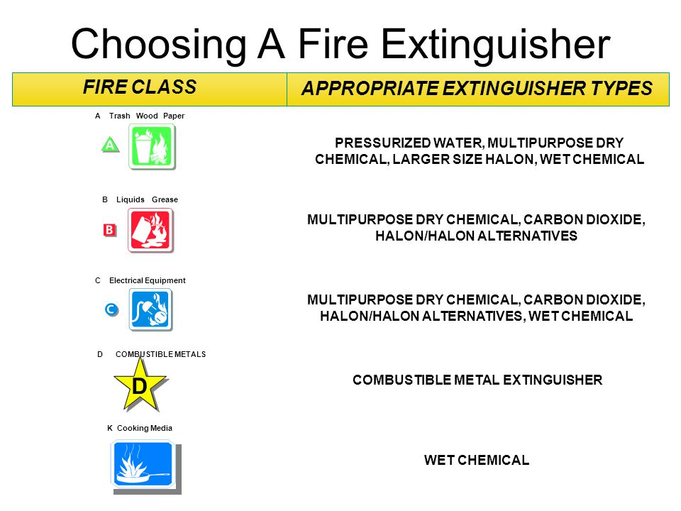 Choosing A Fire Extinguisher FIRE CLASS APPROPRIATE EXTINGUISHER TYPES PRESSURIZED WATER, MULTIPURPOSE DRY CHEMICAL, LARGER SIZE HALON, WET CHEMICAL M